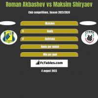 Roman Akbashev vs Maksim Shiryaev h2h player stats