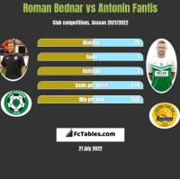 Roman Bednar vs Antonin Fantis h2h player stats