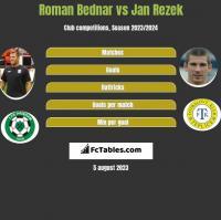 Roman Bednar vs Jan Rezek h2h player stats