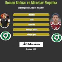 Roman Bednar vs Miroslav Slepicka h2h player stats