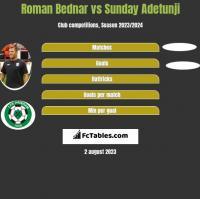 Roman Bednar vs Sunday Adetunji h2h player stats