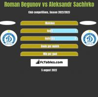 Roman Begunov vs Aleksandr Sachivko h2h player stats