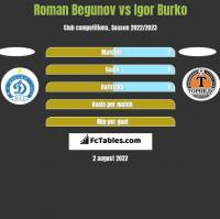 Roman Begunov vs Igor Burko h2h player stats