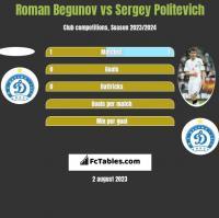 Roman Begunow vs Siergiej Politewicz h2h player stats