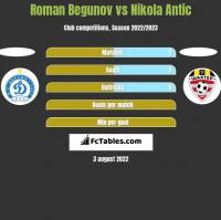 Roman Begunov vs Nikola Antic h2h player stats