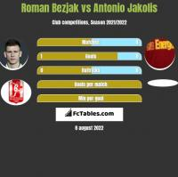 Roman Bezjak vs Antonio Jakolis h2h player stats