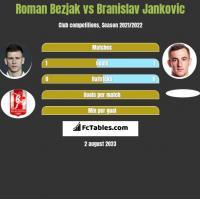 Roman Bezjak vs Branislav Jankovic h2h player stats