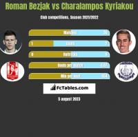 Roman Bezjak vs Charalampos Kyriakou h2h player stats