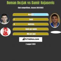 Roman Bezjak vs Damir Kojasević h2h player stats