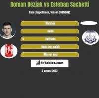 Roman Bezjak vs Esteban Sachetti h2h player stats