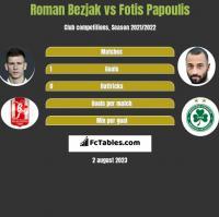 Roman Bezjak vs Fotis Papoulis h2h player stats