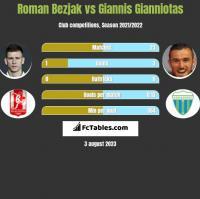 Roman Bezjak vs Giannis Gianniotas h2h player stats