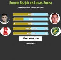 Roman Bezjak vs Lucas Souza h2h player stats