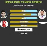 Roman Bezjak vs Marko Cetković h2h player stats