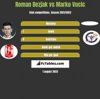 Roman Bezjak vs Marko Vucic h2h player stats