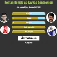 Roman Bezjak vs Savvas Gentsoglou h2h player stats