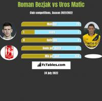 Roman Bezjak vs Uros Matic h2h player stats