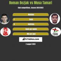 Roman Bezjak vs Musa Tamari h2h player stats