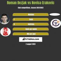 Roman Bezjak vs Novica Erakovic h2h player stats