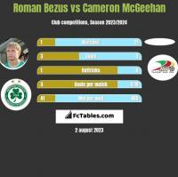 Roman Bezus vs Cameron McGeehan h2h player stats