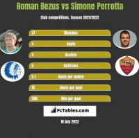Roman Bezus vs Simone Perrotta h2h player stats