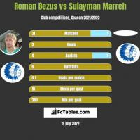 Roman Bezus vs Sulayman Marreh h2h player stats