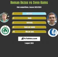 Roman Bezus vs Sven Kums h2h player stats