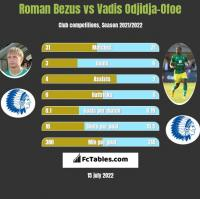 Roman Bezus vs Vadis Odjidja-Ofoe h2h player stats