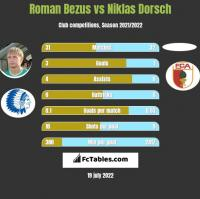 Roman Bezus vs Niklas Dorsch h2h player stats