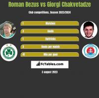 Roman Bezus vs Giorgi Chakvetadze h2h player stats