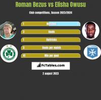 Roman Bezus vs Elisha Owusu h2h player stats