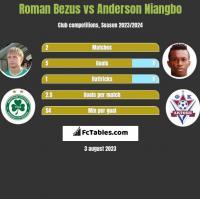 Roman Bezus vs Anderson Niangbo h2h player stats
