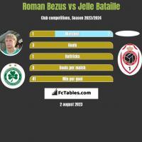Roman Bezus vs Jelle Bataille h2h player stats