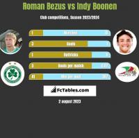 Roman Bezus vs Indy Boonen h2h player stats