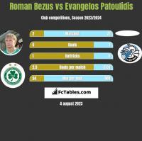 Roman Bezus vs Evangelos Patoulidis h2h player stats