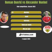 Roman Buerki vs Alexander Nuebel h2h player stats