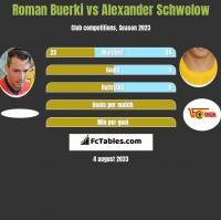 Roman Buerki vs Alexander Schwolow h2h player stats