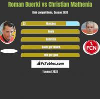 Roman Buerki vs Christian Mathenia h2h player stats