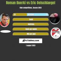 Roman Buerki vs Eric Oelschlaegel h2h player stats