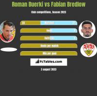 Roman Buerki vs Fabian Bredlow h2h player stats