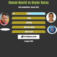 Roman Buerki vs Keylor Navas h2h player stats