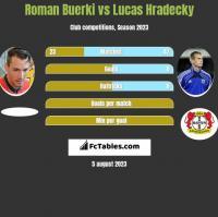 Roman Buerki vs Lucas Hradecky h2h player stats
