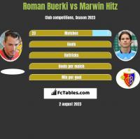 Roman Buerki vs Marwin Hitz h2h player stats
