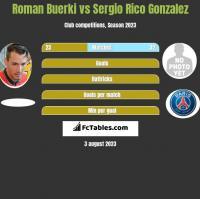 Roman Buerki vs Sergio Rico Gonzalez h2h player stats