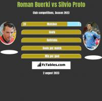 Roman Buerki vs Silvio Proto h2h player stats
