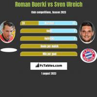 Roman Buerki vs Sven Ulreich h2h player stats