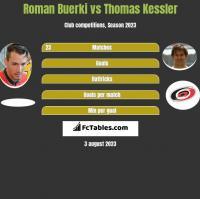 Roman Buerki vs Thomas Kessler h2h player stats