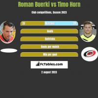 Roman Buerki vs Timo Horn h2h player stats