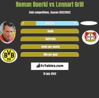 Roman Buerki vs Lennart Grill h2h player stats