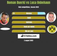 Roman Buerki vs Luca Unbehaun h2h player stats